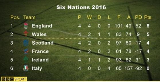 6 natiuni