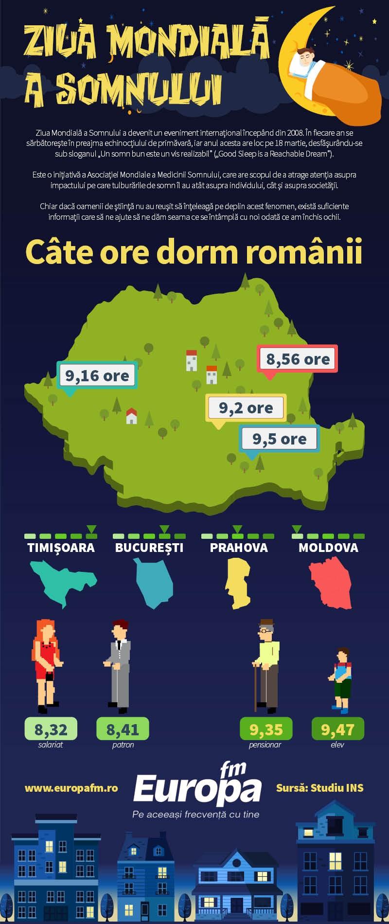 Infografic somn_Romania