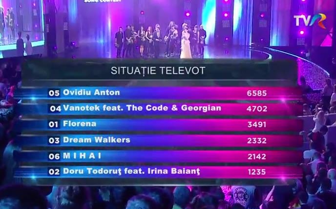 Situatia Televot finala Eurovision Song Contest 2016 ROMANIA