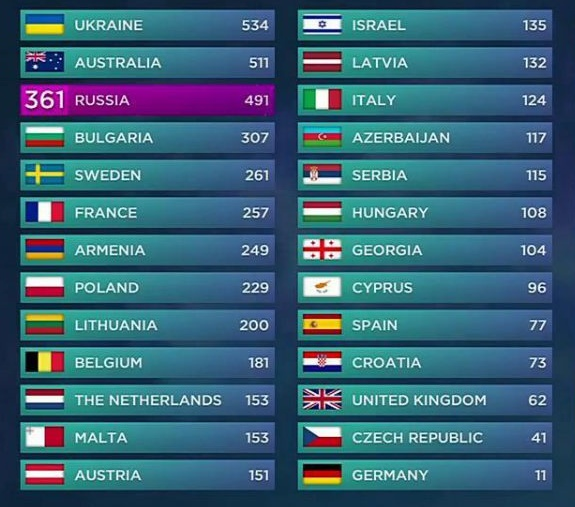 Impartirea punctelor in finala Eurovision 2016