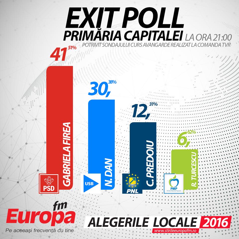 Exit poll Bucuresti ORA-2100_CURS