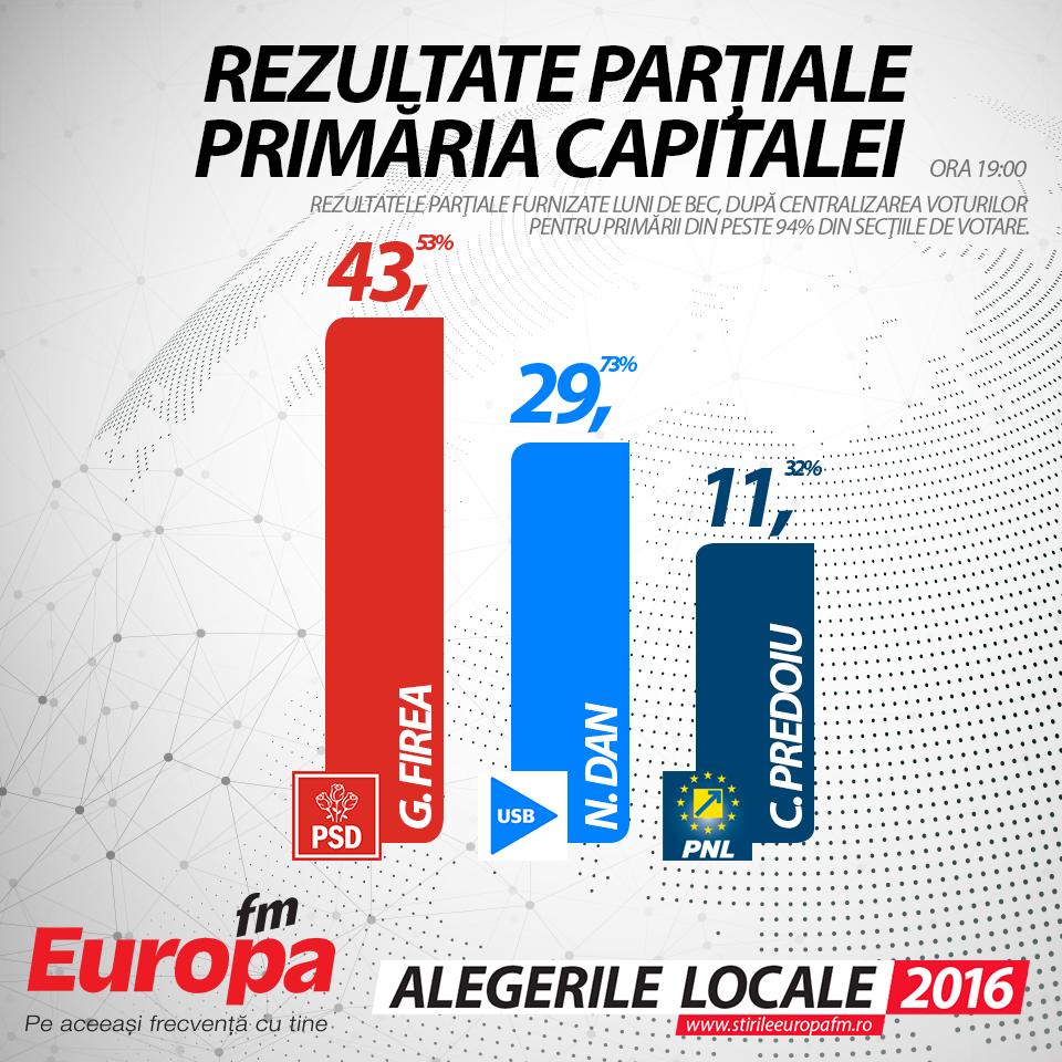 Rezultate-partiale-ora19-bucuresti primaria capitalei