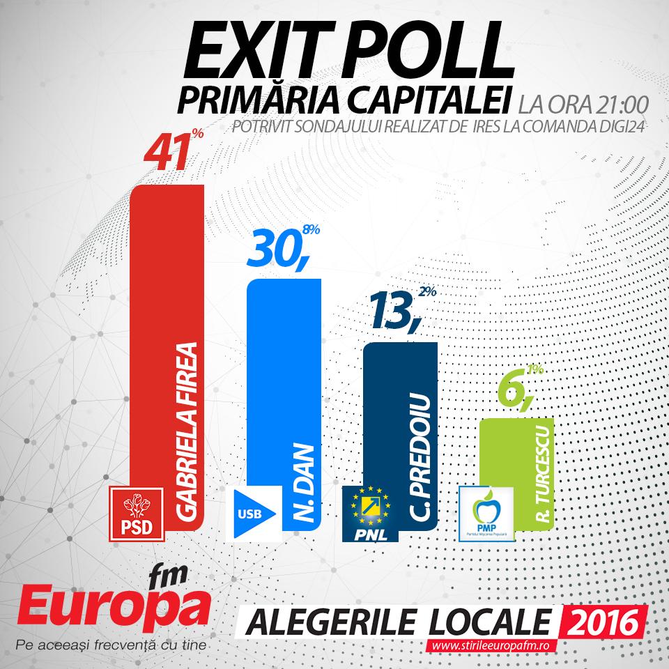 exit poll Bucuresti IRES-ORA-21