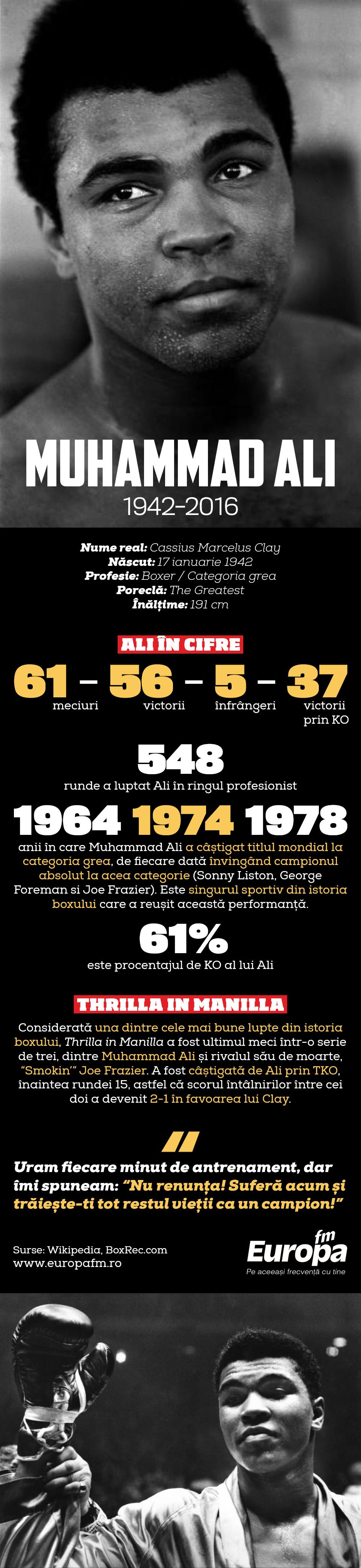 infografic viata lui Muhammad Ali