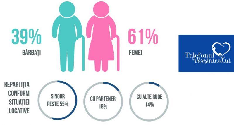 statistici pe sexe Telefonul Varstnicului august2016