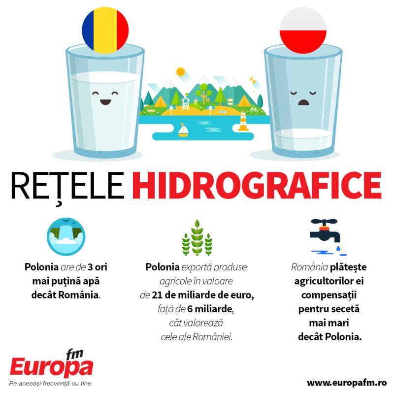 retele-hidrografice-polonia-vs-romania