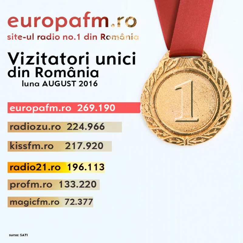 europafm-siteul-radio-no-1-din-Romania-si-in-luna-august-2016