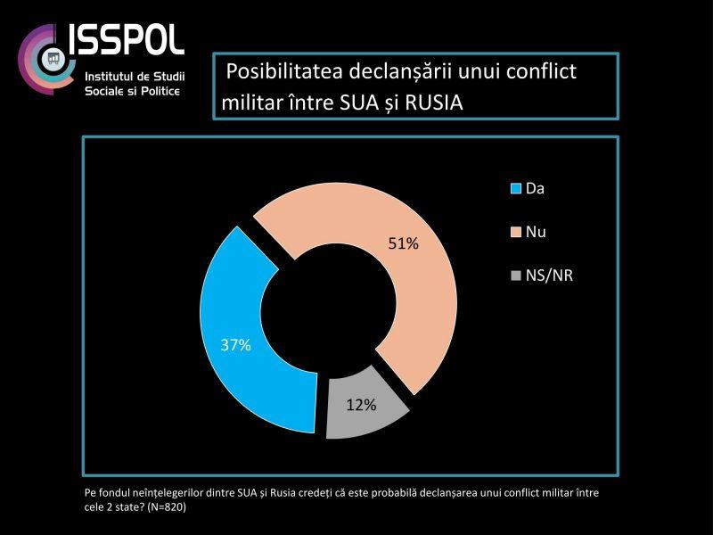 isspol-sondaj-politica-externa_octombrie2016-04