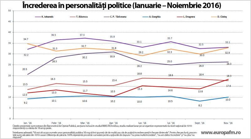 increderea-in-personalitatile-politice-ian-noi-2016
