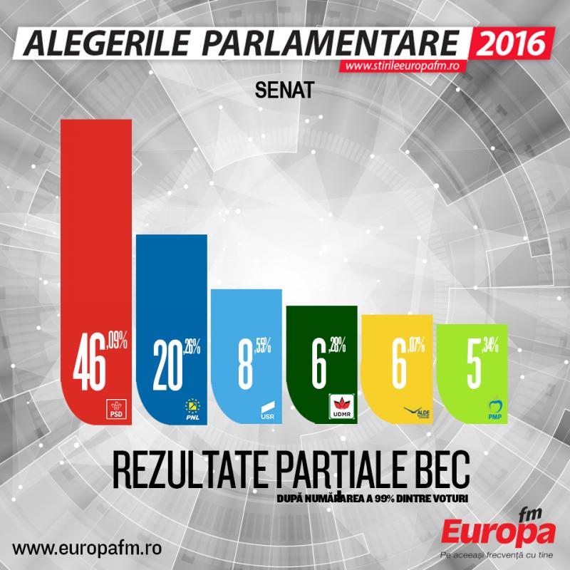 rezultate-partiale-bec-senat-99