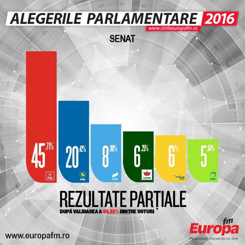 rezultate-partiale-senat-99-82