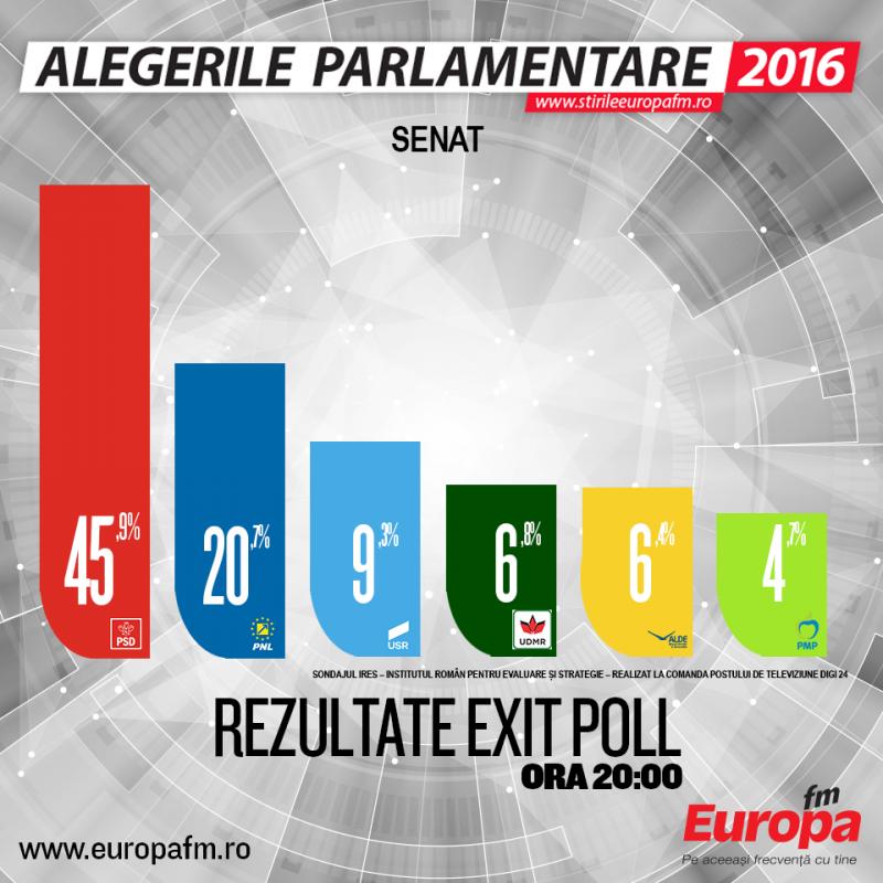alegeri-parlamentare-rezultate-exit-poll-senat-ora-20