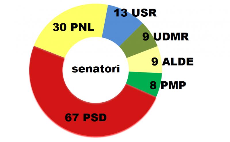 senat-mandate