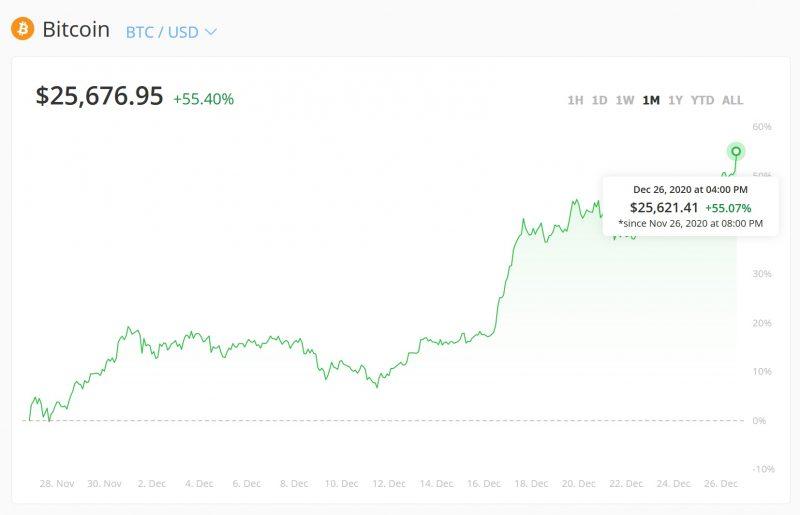 bitcoin în decembrie)