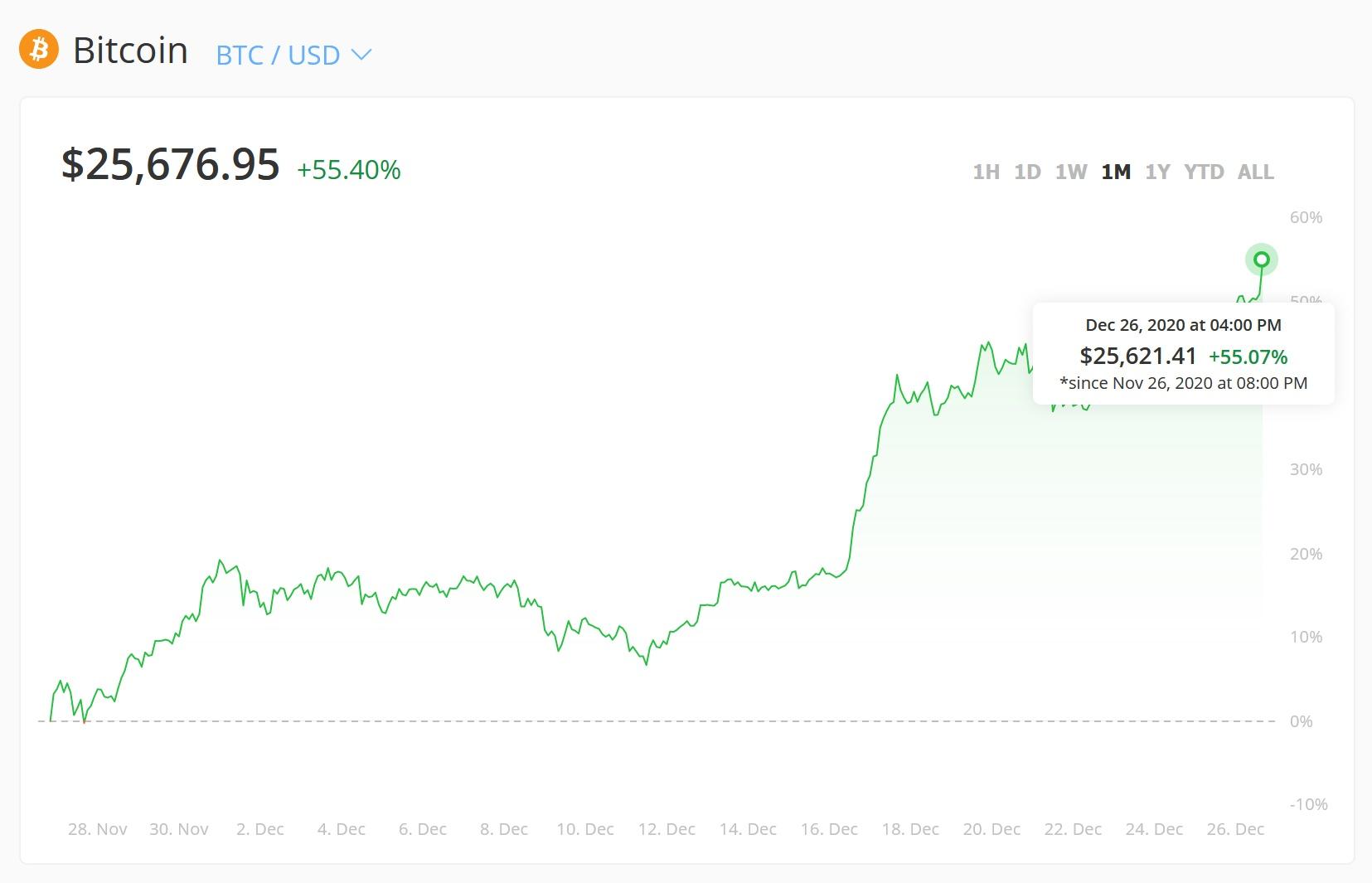 graficul cursului de schimb bitcoin)