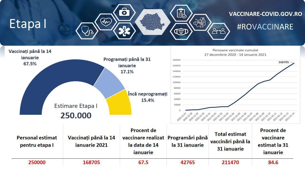 bilant vaccinare etapa 1 si etapa a 2-a