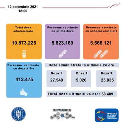 Situația vaccinării în România în ultimele 24 de ore.