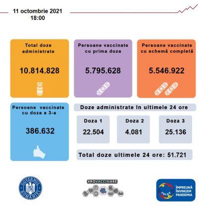 Situația vaccinării în România, luni, 11 octombrie 2021.